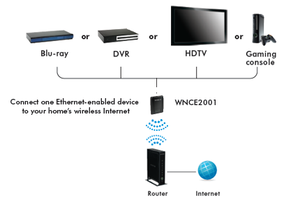 Gemütlich Roku Kabelgebundenes Ethernet Router Setup Zeitgenössisch ...