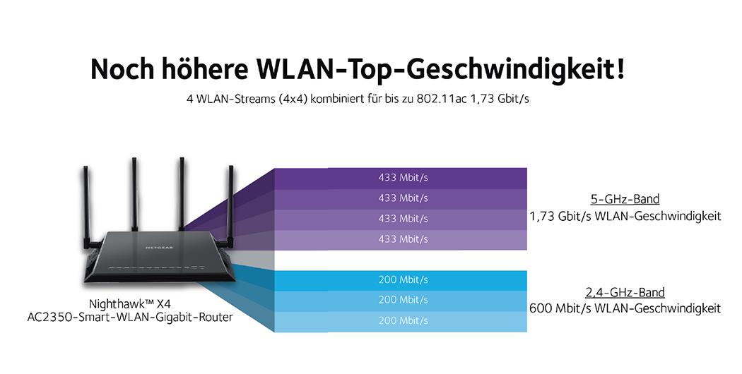 Nighthawk™ X4 AC2350-Smart-WLAN-Gigabit-Router