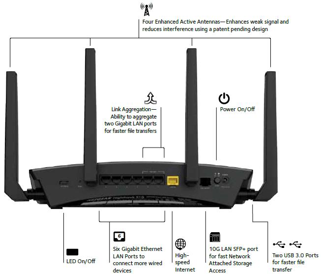 R9000 | WLAN-Router | Netzwerke | Produkte | Privatanwender | NETGEAR