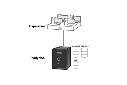 A virtualization platform at an affordable price: ReadyNAS Desktop for business from NETGEAR