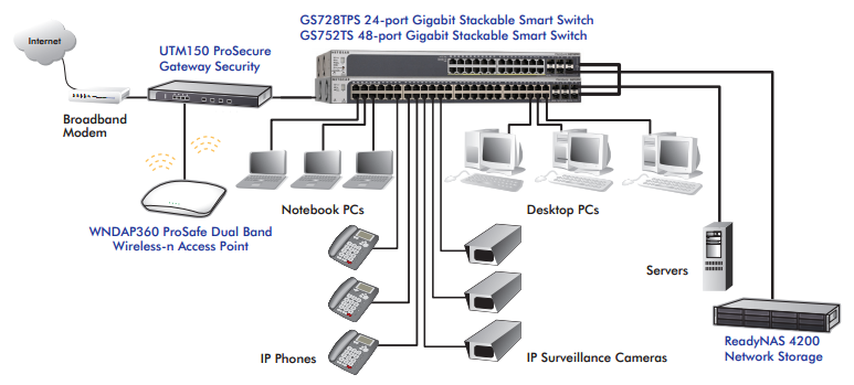 Stackable Smart Managed Pro Switch Serie
