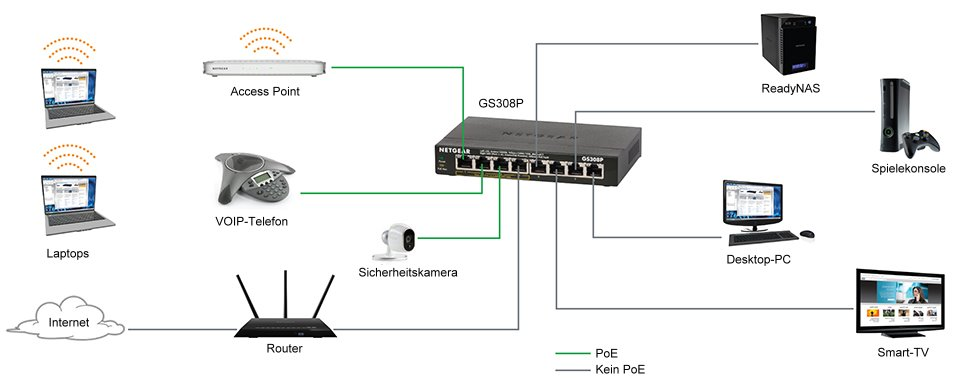 NETGEAR Switch GS316