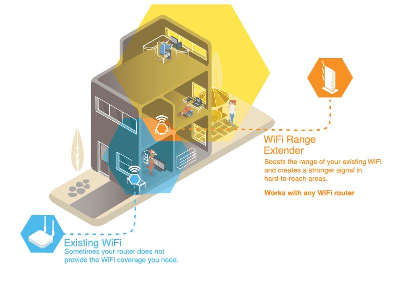 wifi range extender discover privatanwender netgear. Black Bedroom Furniture Sets. Home Design Ideas