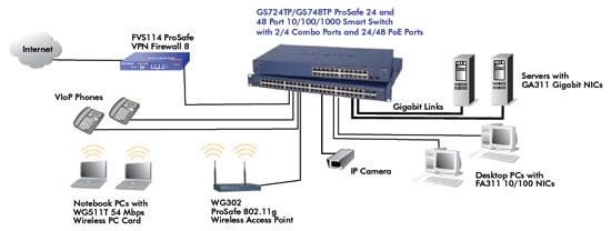Gigabit Switch Wiring Diagram - Somurich.com on