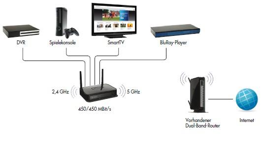 Netgear Wnce4004 N900 Video Und Spiele 4 Port Wlan